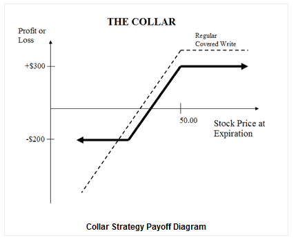 Risk reversal strategy binary options